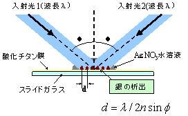 光触媒を利用した微小構造創製